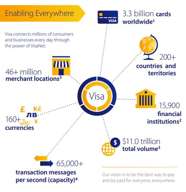 Visa Acceptance Stats