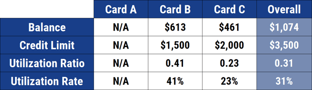 Example Credit Utilization Rates
