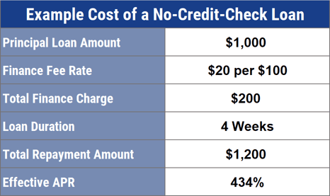 Example Cost of a No Credit Check Loan