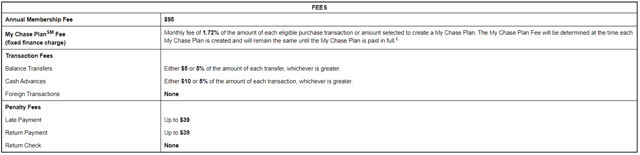 Fees for the Sapphire Preferred Card