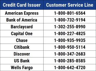 Issuer Phone Numbers