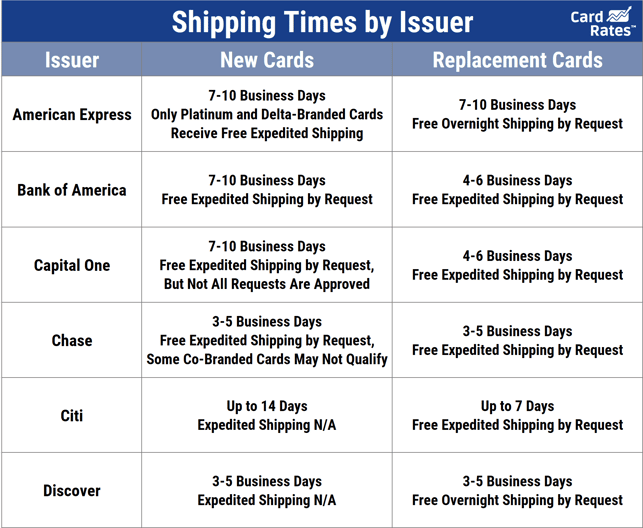 Issuer Shipping Times