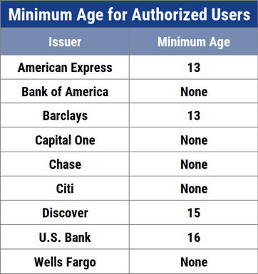 Minimum Age For Authorized Users