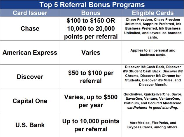 Credit Card Referral Programs