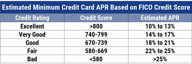 Credit Card APR