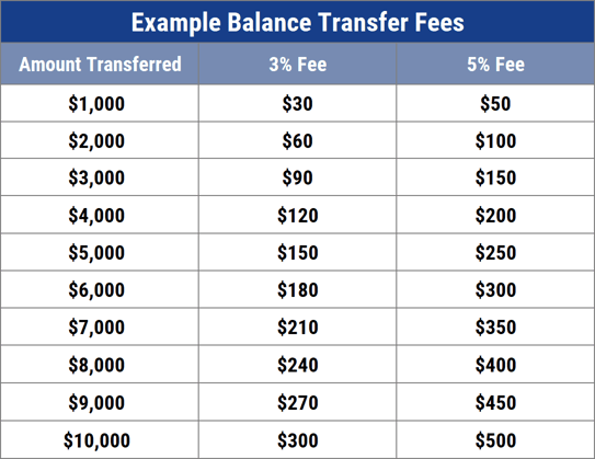 Example of Balance Transfer Fees