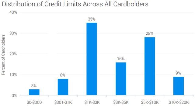 Quicksilver Credit Limits