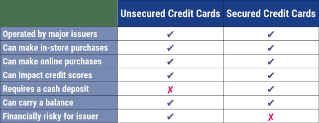 Unsecured vs Secured Credit Cards