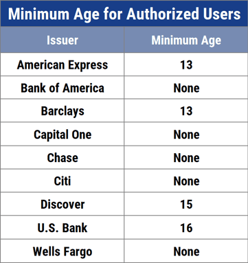 Authorized User Chart