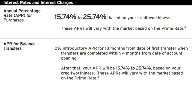 Example Intro APR Offer for Balance Transfers