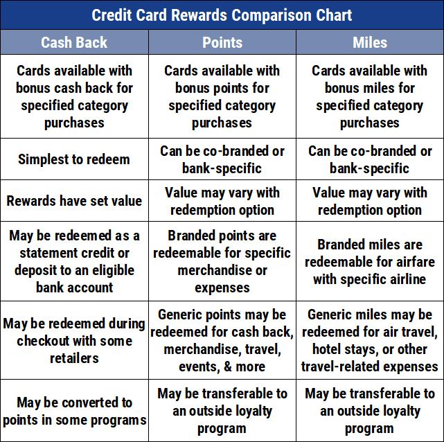 Rewards Comparison Chart