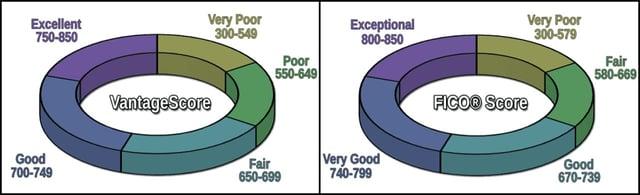 VantageScore vs FICO Score Chart