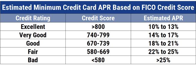 APRs by Credit Score