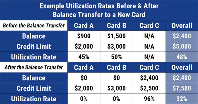 Balance Transfer Credit Utilization Example
