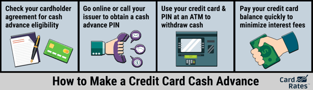How to Make a Cash Advance with a Credit Card