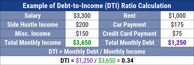 Example of DTI Ratio