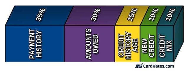 5 Credit Score Factors