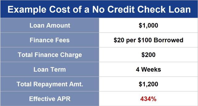 No Credit Check Loan Graphic