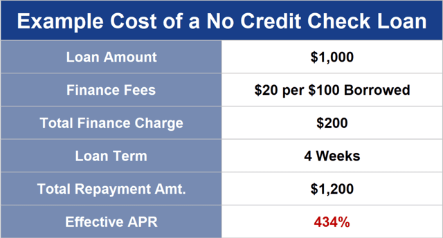 Personal vs. Cash Advance Loan