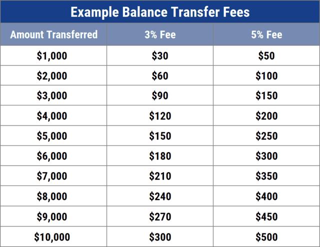 Balance Transfer Fee Examples