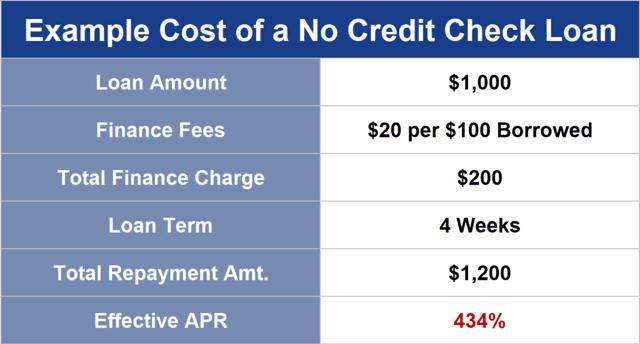 No Credit Check Loan Chart