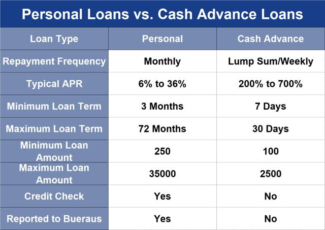 Personal Loans vs Cash Advance Loans