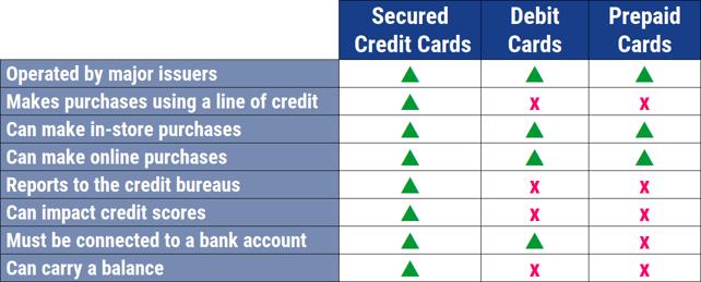 Secured vs. Debit vs. Prepaid Cards