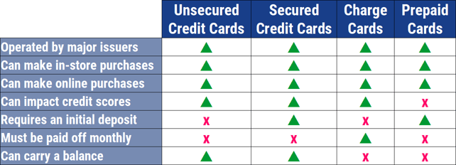 Chart Comparing Payment Card Types