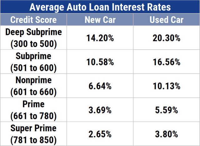 Average Auto Loan Interest Rates