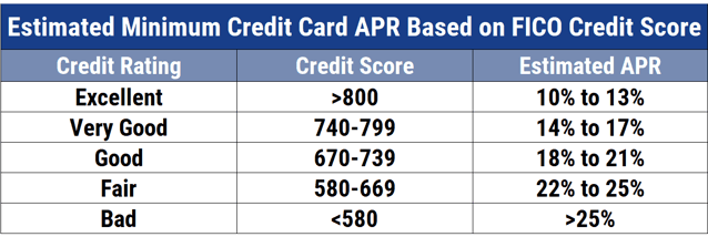 Chart showing the estimated APRs of credit cards by credit score.