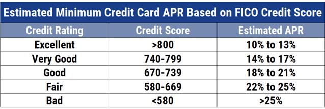 Average Credit Card APRs