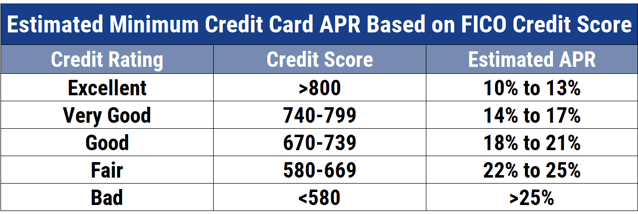 Chart showing the average credit card APRs by credit score