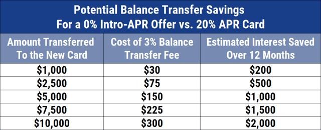 Example of Balance Transfer Fees and Savings