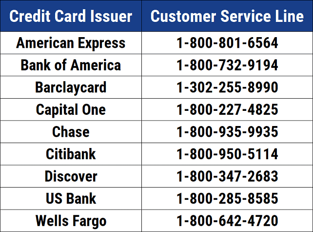List of major credit card issuer phone numbers