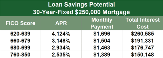 Example Savings of a $250,000 Mortgage With Different Credit Scores
