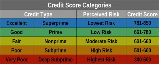 Credit Score Risk Categories
