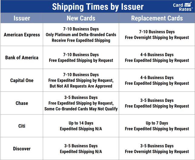 Shipping Times by Issuer
