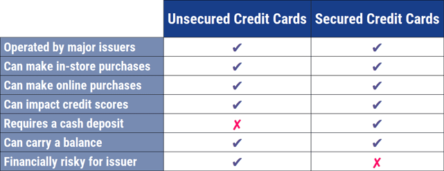 Chart comparing unsecured and secured credit cards.