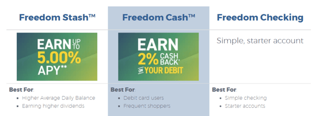 Freedom First Checking Accounts.