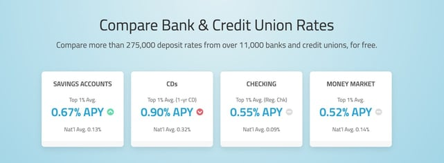 Screenshot of bank and credit union rates from DepositAccounts