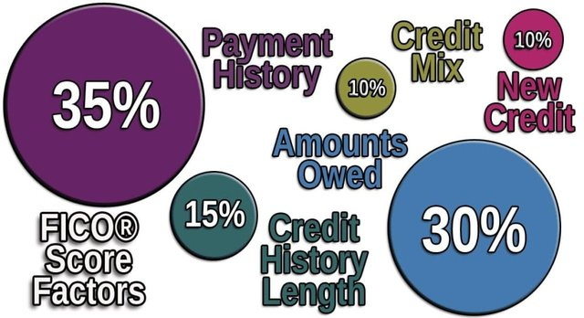 The five FICO credit scoring factors.