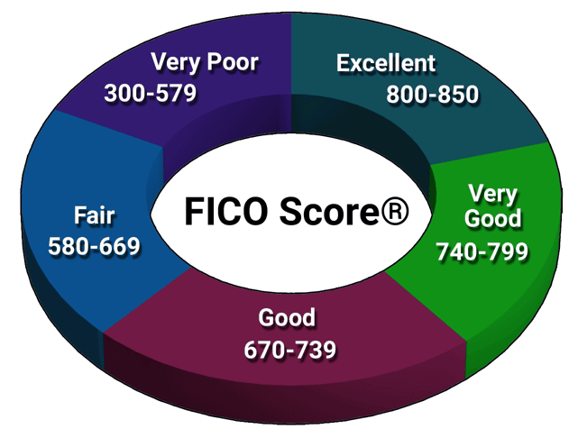 FICO credit score tiers.