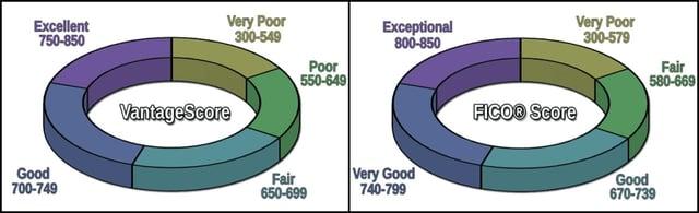 VantageScore and FICO Score scales.