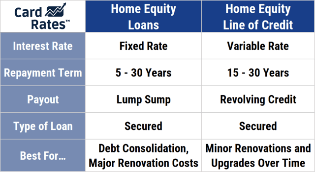 Chart comparing home equity loans and lines of credit.