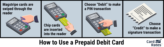 Graphic explaining how to use a prepaid debit card.