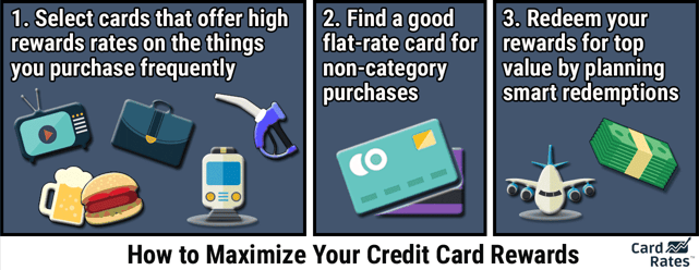 Graphic explaining how to maximize earning credit card reward.