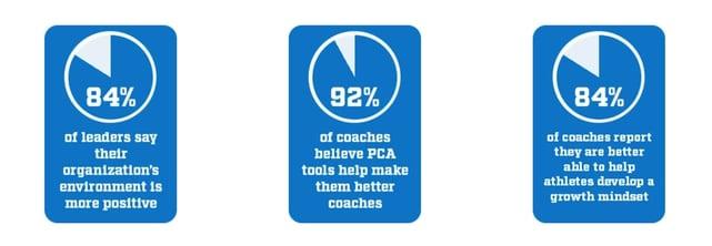 Positive Coaching Alliance Screenshot