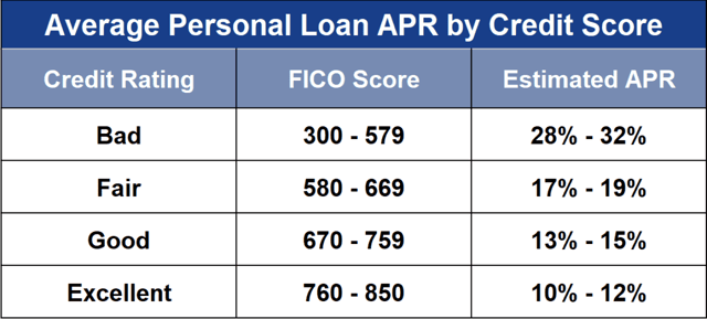 Chart showing the average personal loan APR by credit score.