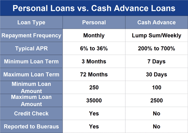 Chart comparing personal loans and cash advance loans.
