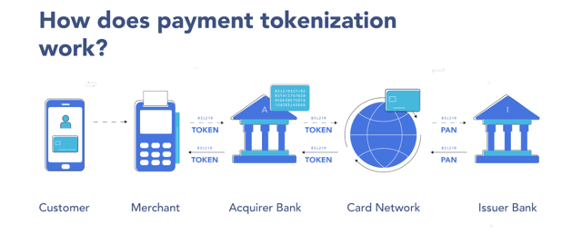 Graphic of how credit card tokenization works.